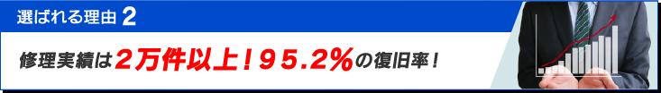 11,884件の修理実績と95.2%の圧倒的復旧率!