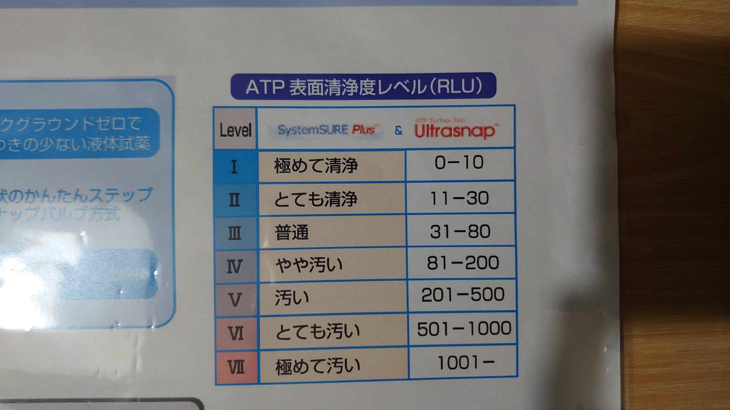 ATPの量による汚染レベル